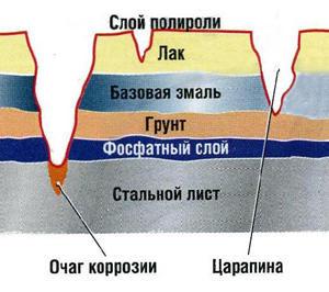 глубина царапин