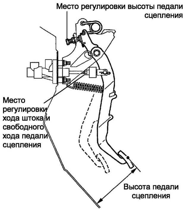 схема регулировки педали
