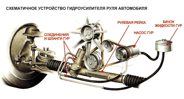 схема гидроусилителя